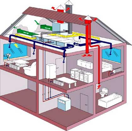 вентиляція для заміського будинку